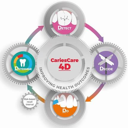 Caries Care 4D