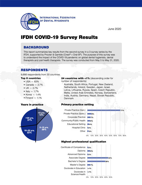 IFDH Survey Results COVID-19